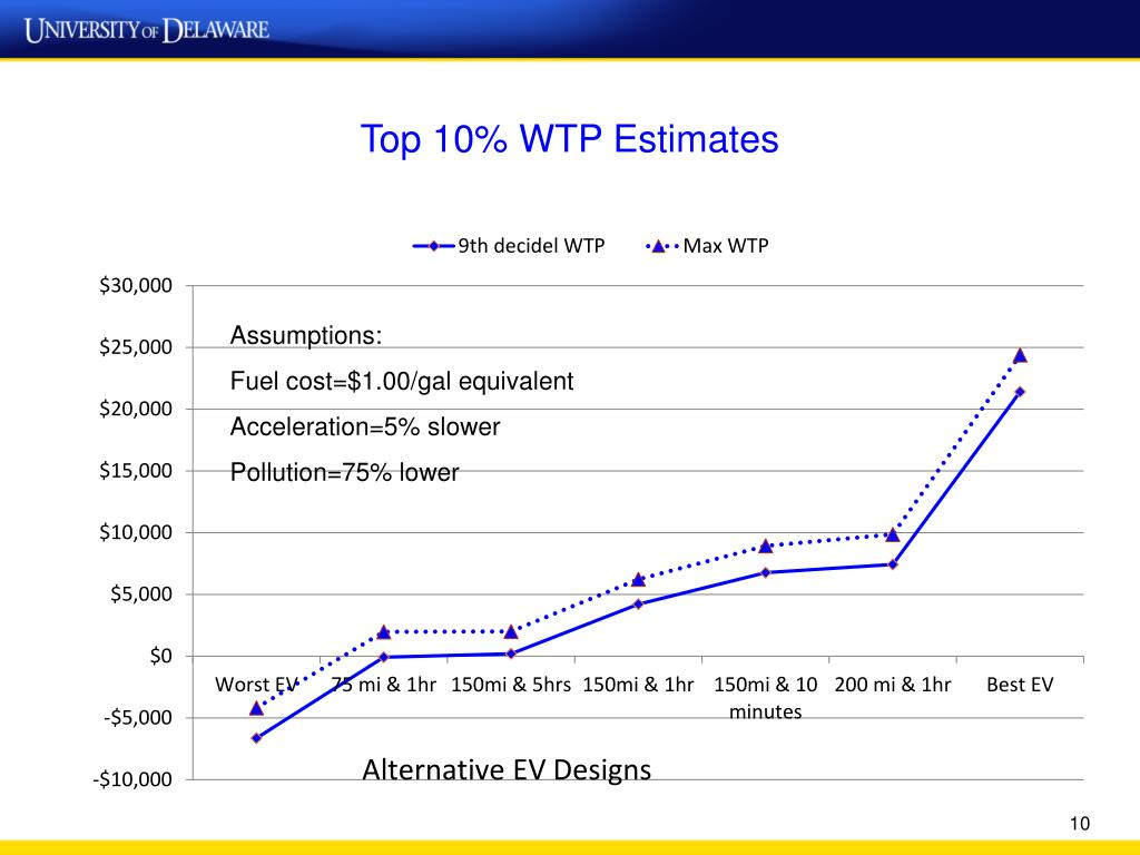 Top 10% WTP Estimates