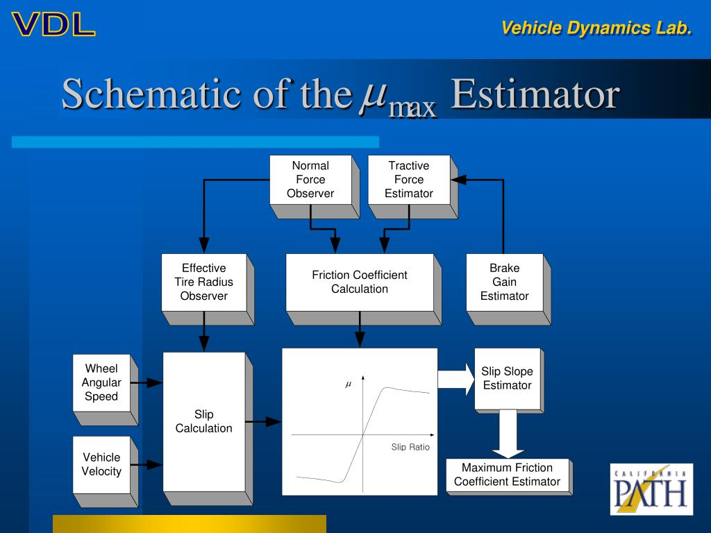 Schematic of the         Estimator