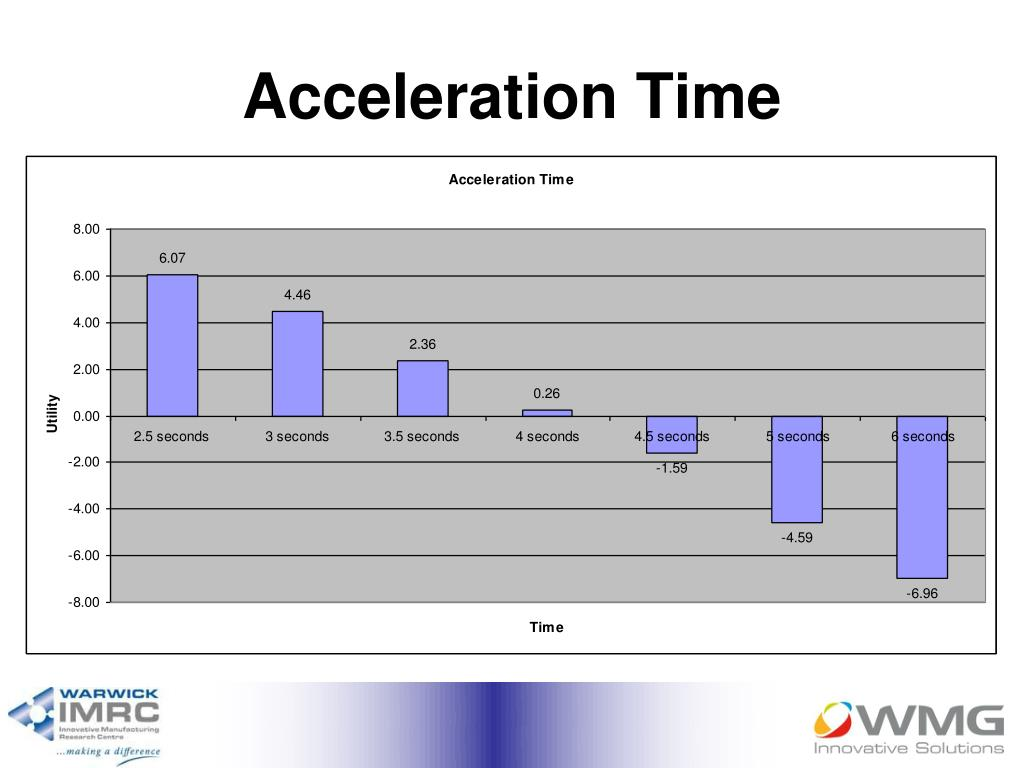 Acceleration Time