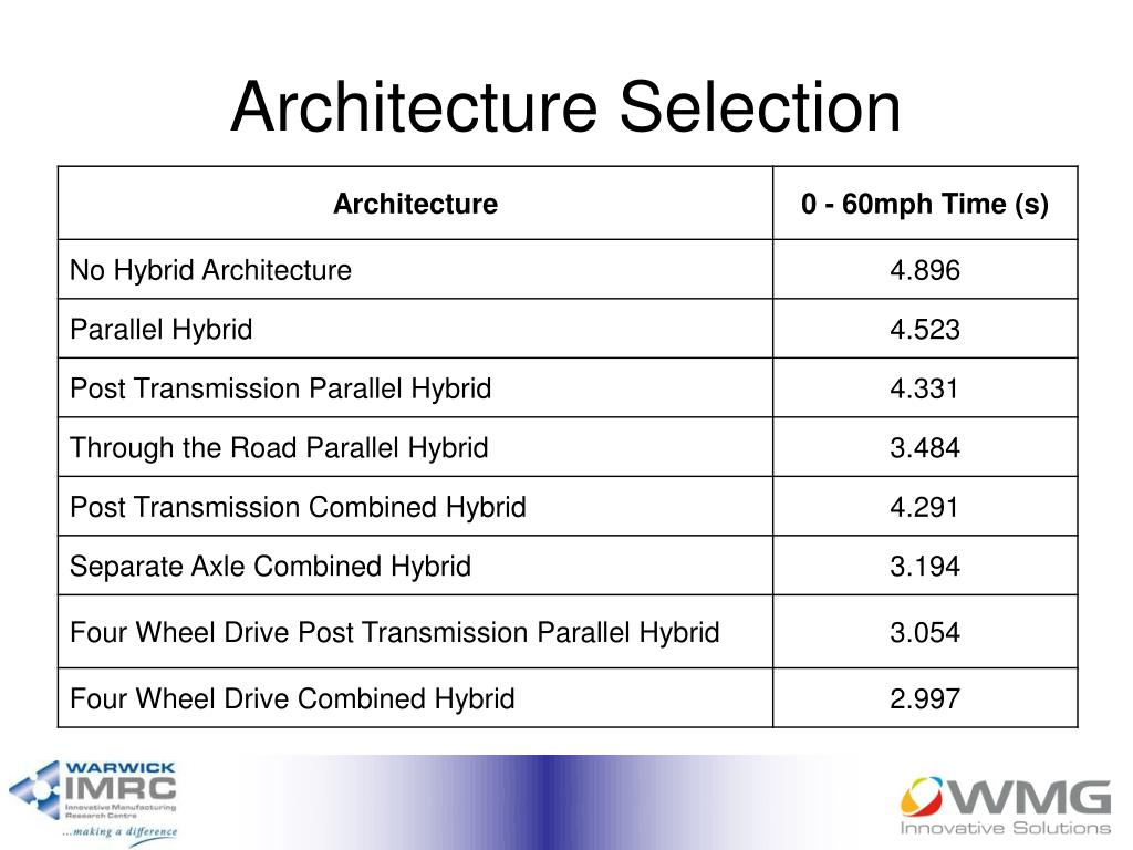 Architecture Selection