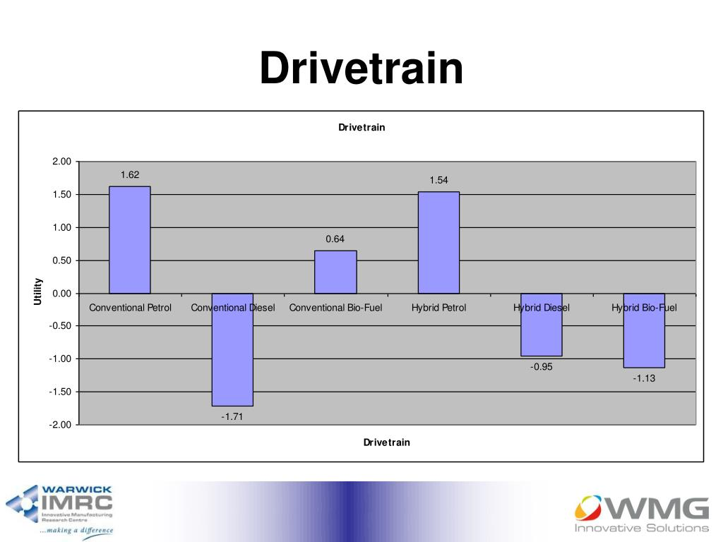 Drivetrain