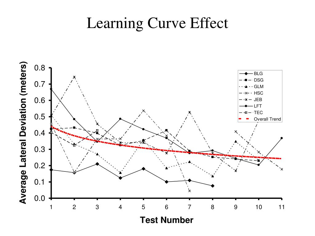Learning Curve Effect