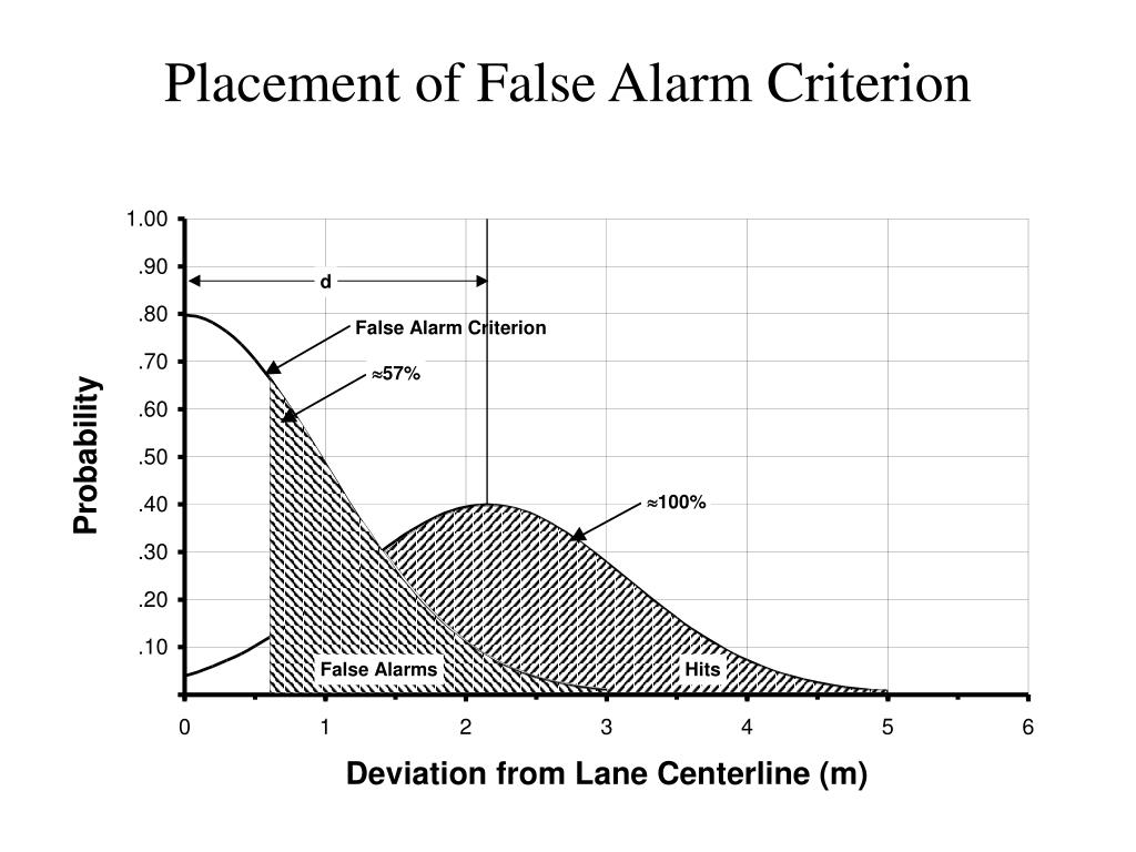 Placement of False Alarm Criterion