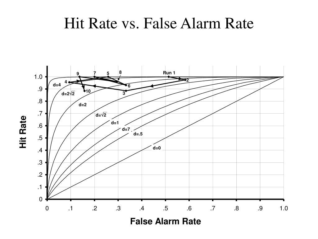 Hit Rate vs. False Alarm Rate