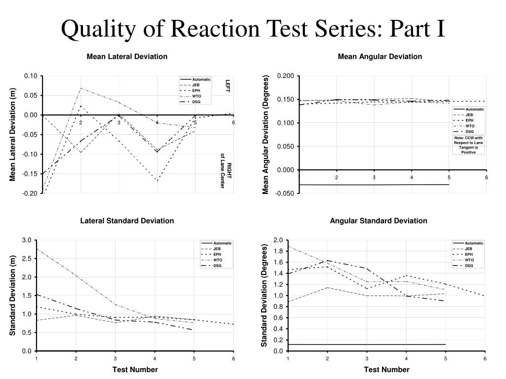 Quality of Reaction Test Series: Part I