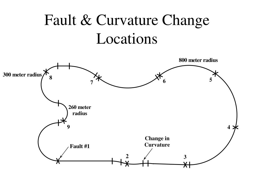 Fault & Curvature Change Locations