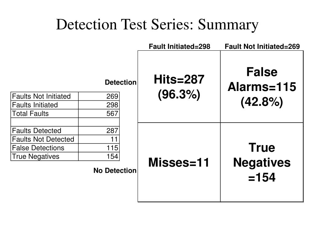 Detection Test Series: Summary