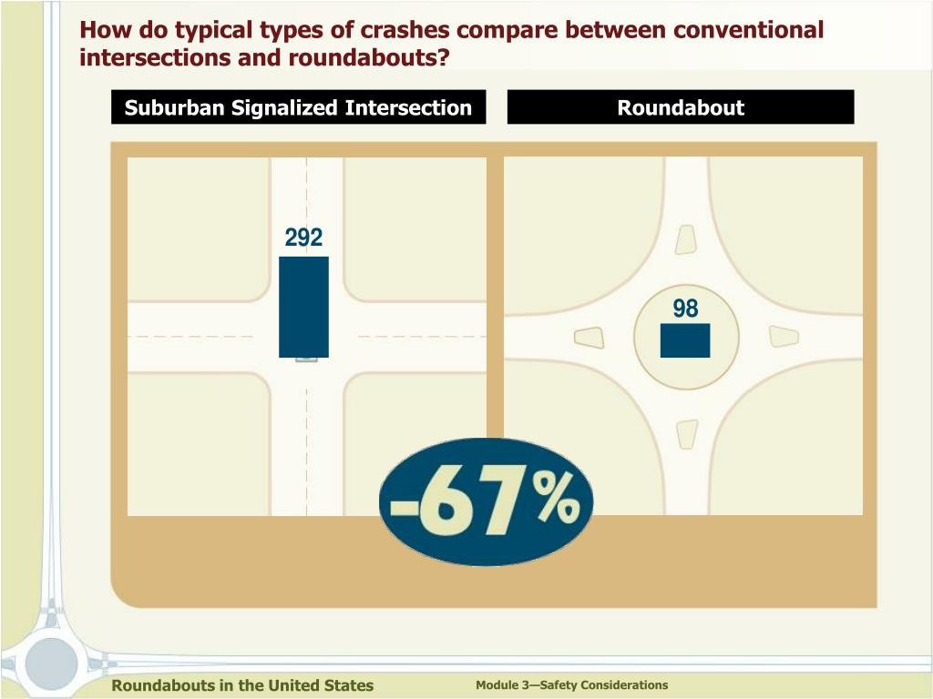 How do typical types of crashes compare between conventional intersections and roundabouts?