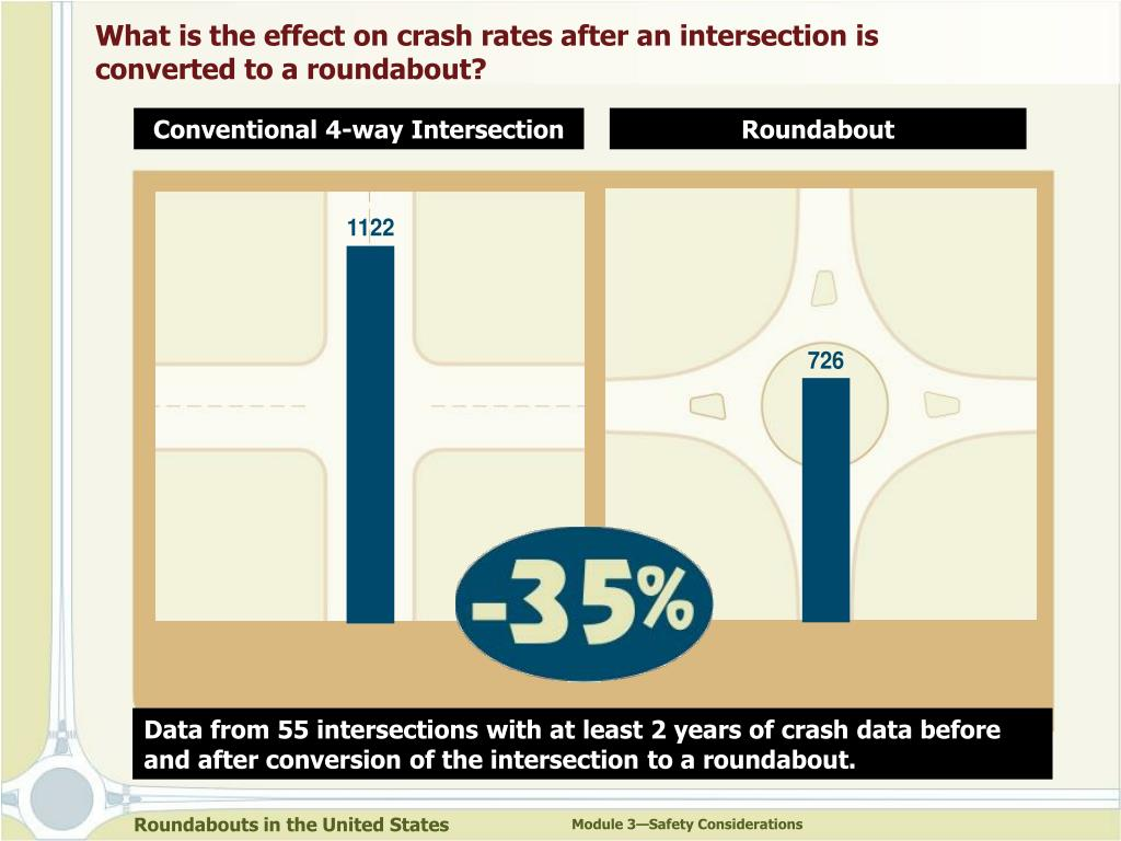 What is the effect on crash rates after an intersection is converted to a roundabout?
