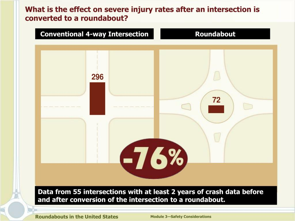 What is the effect on severe injury rates after an intersection is converted to a roundabout?