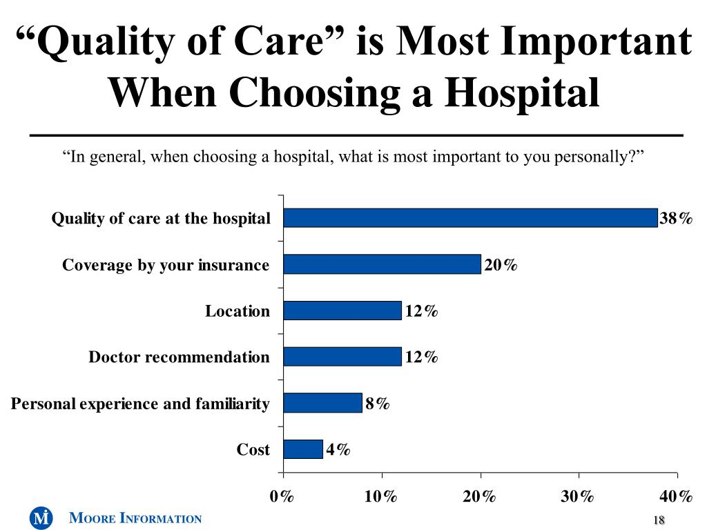 """Quality of Care"" is Most Important When Choosing a Hospital"