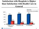satisfaction with hospitals is higher than satisfaction with health care in general