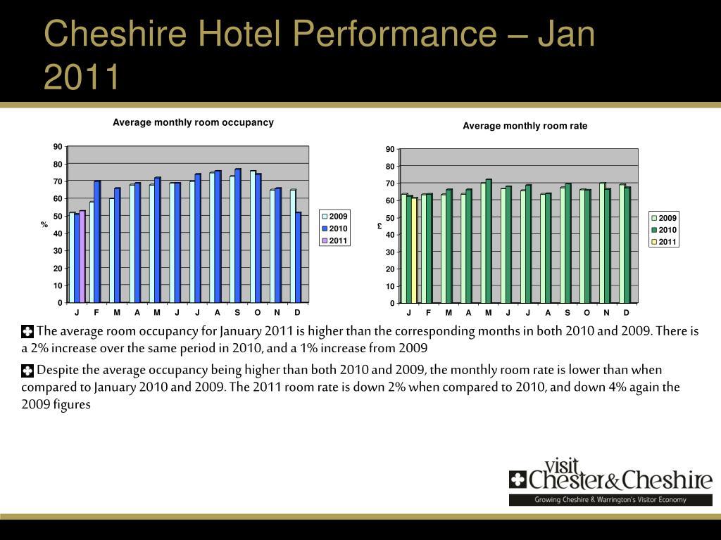 Cheshire Hotel Performance – Jan 2011