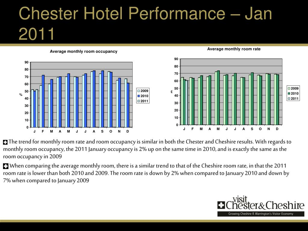 Chester Hotel Performance – Jan 2011
