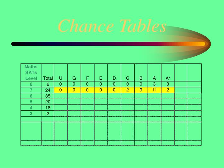 Chance Tables
