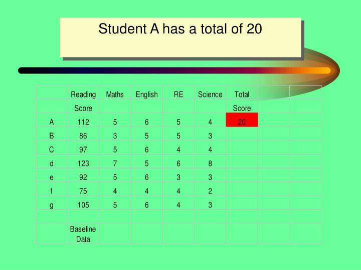 Student A has a total of 20