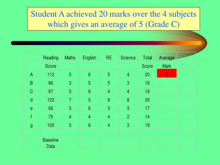 Student A achieved 20 marks over the 4 subjects which gives an average of 5 (Grade C)