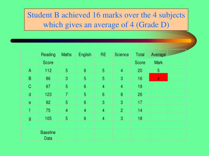 Student B achieved 16 marks over the 4 subjects which gives an average of 4 (Grade D)