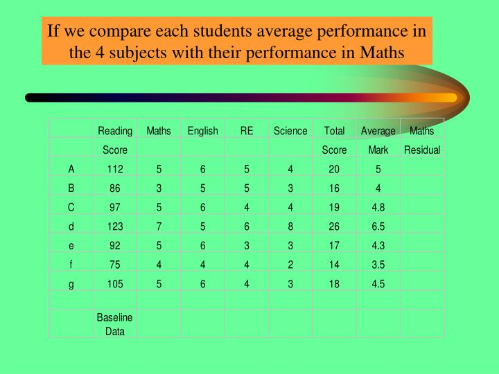 If we compare each students average performance in the 4 subjects with their performance in Maths