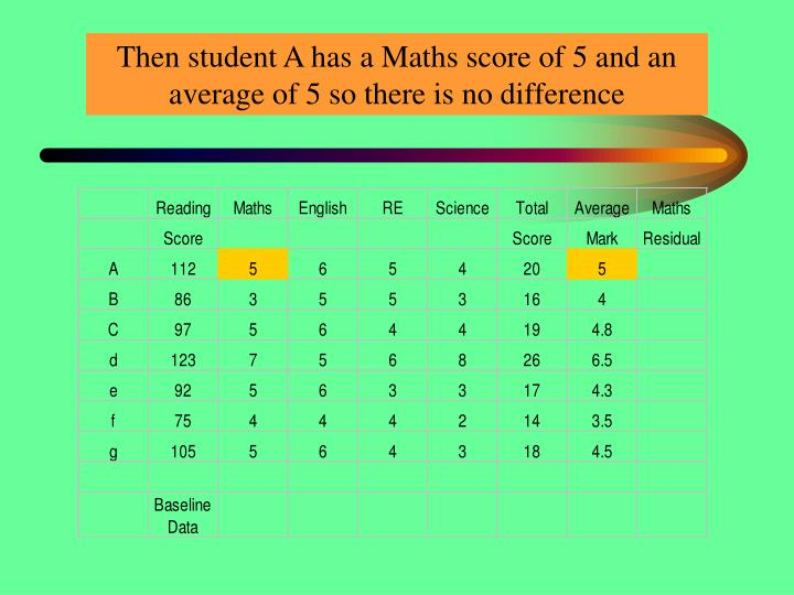 Then student A has a Maths score of 5 and an average of 5 so there is no difference