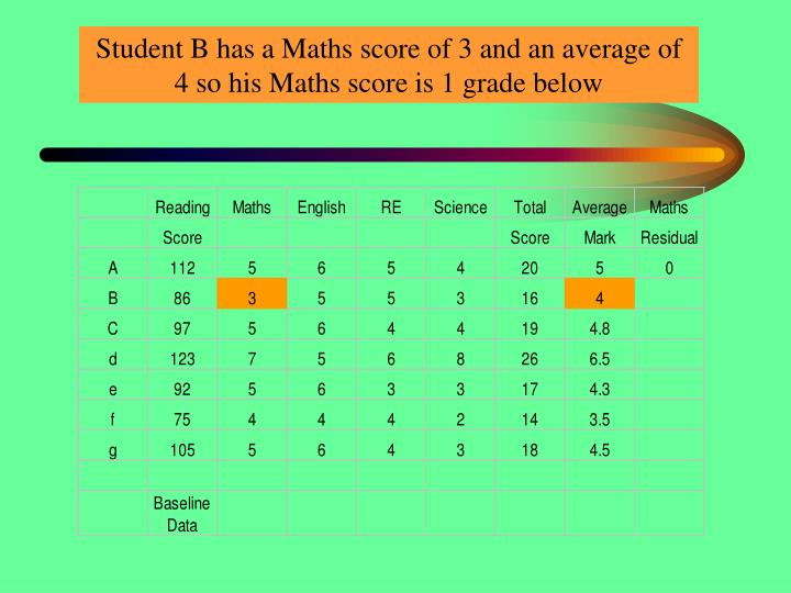 Student B has a Maths score of 3 and an average of 4 so his Maths score is 1 grade below
