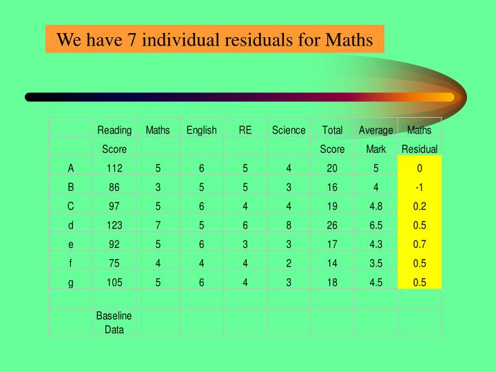 We have 7 individual residuals for Maths