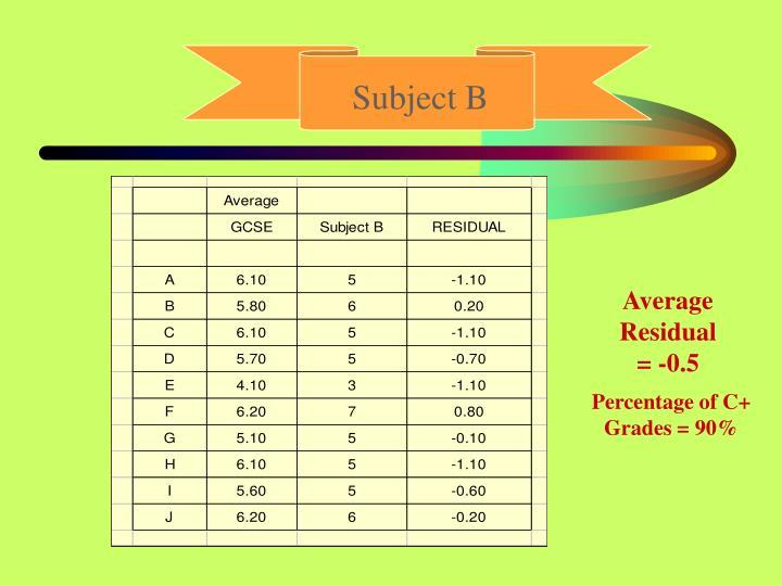 Subject B