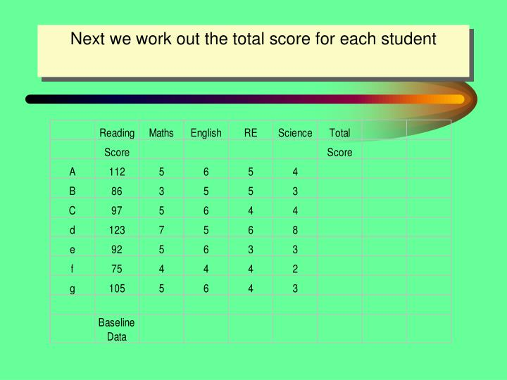 Next we work out the total score for each student