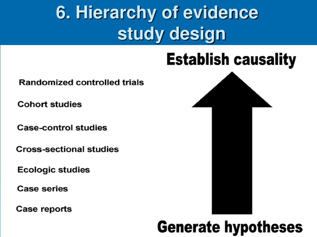 6. Hierarchy of evidence