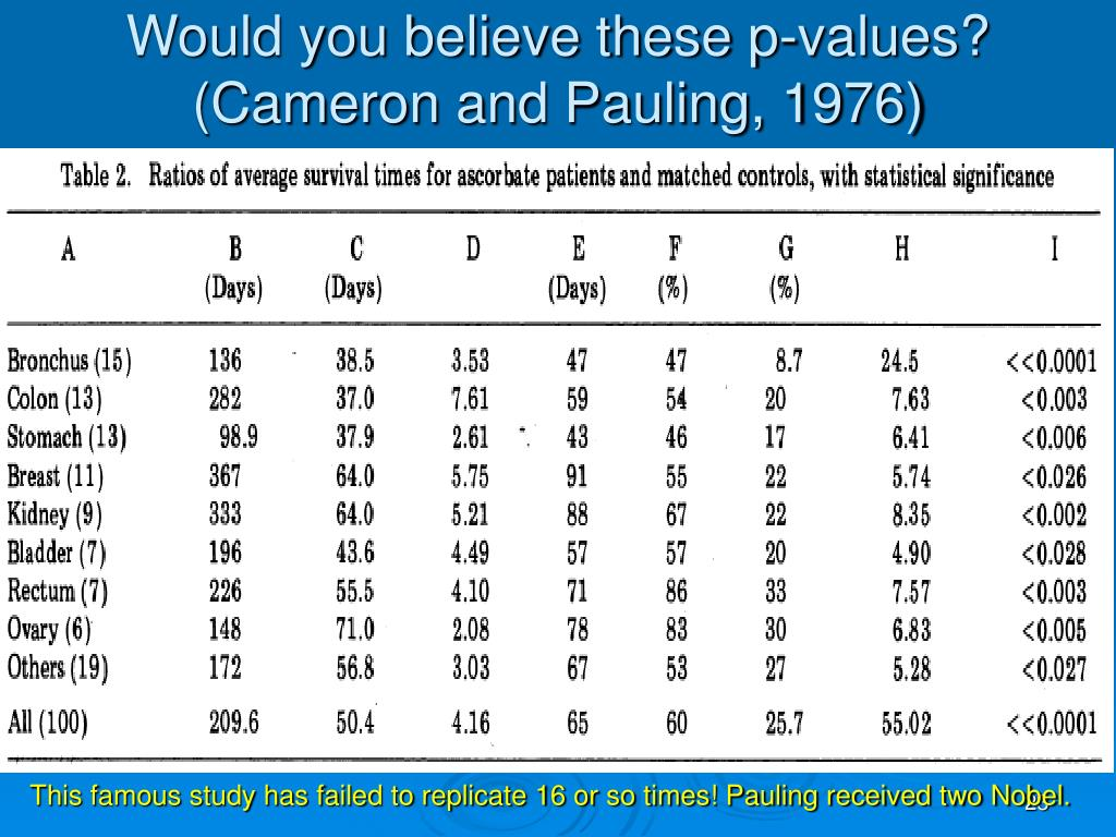Would you believe these p-values? (Cameron and Pauling, 1976)