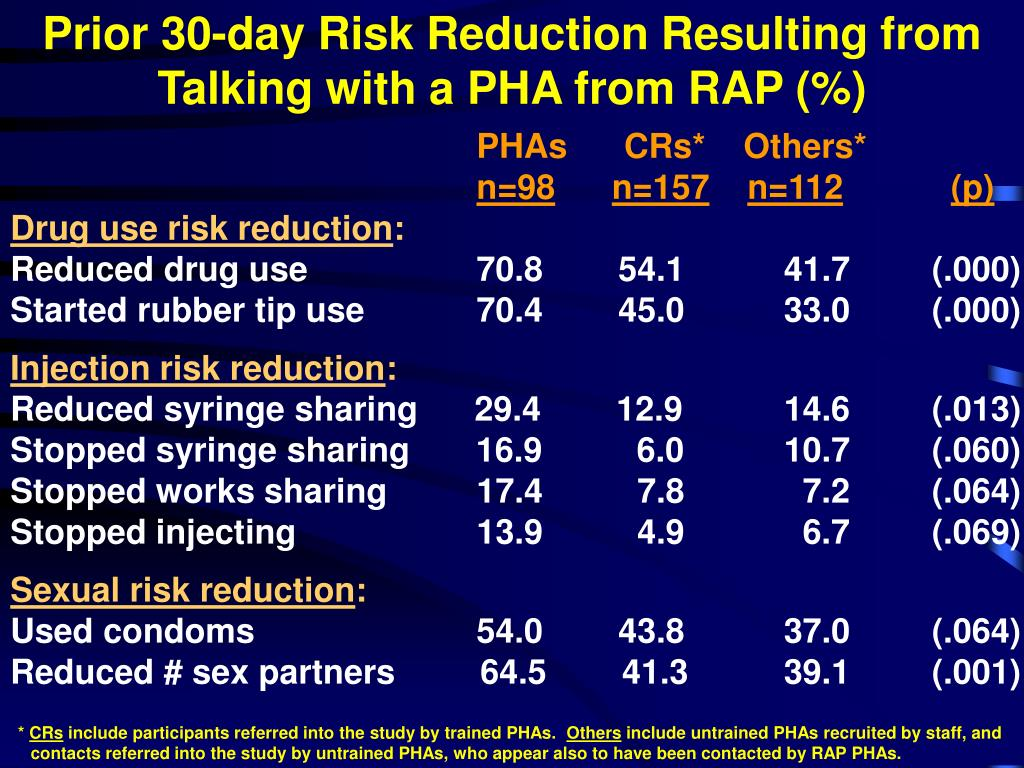 Prior 30-day Risk Reduction Resulting from Talking with a PHA from RAP (%)