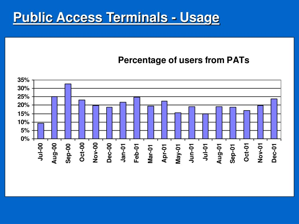 Public Access Terminals - Usage