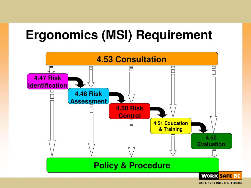 4.53 Consultation