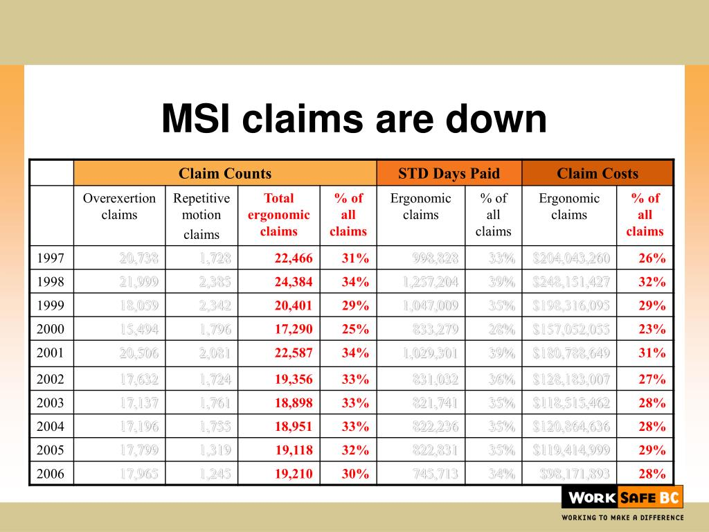 MSI claims are down