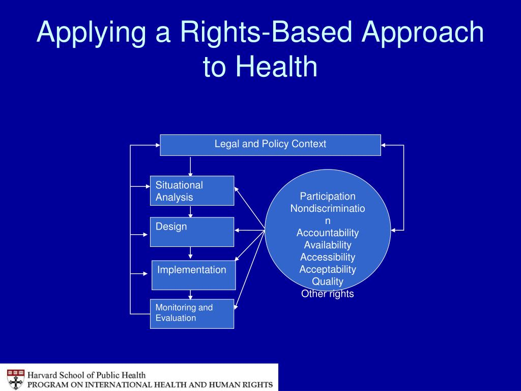 Applying a Rights-Based Approach to Health