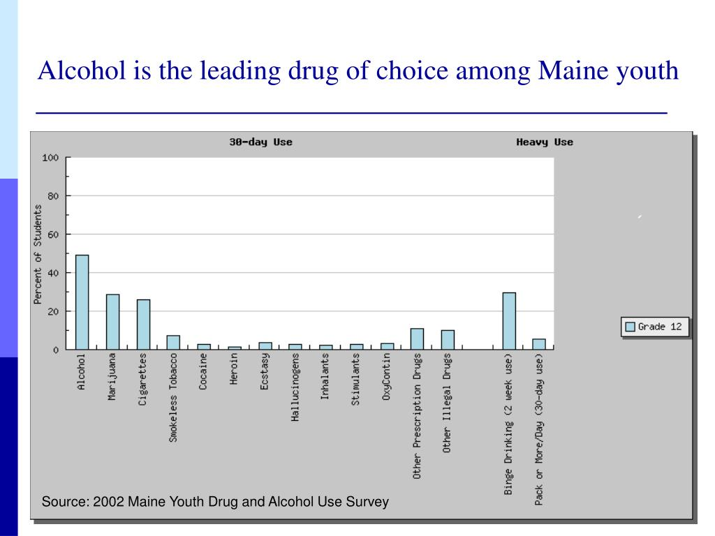 Alcohol is the leading drug of choice among Maine youth