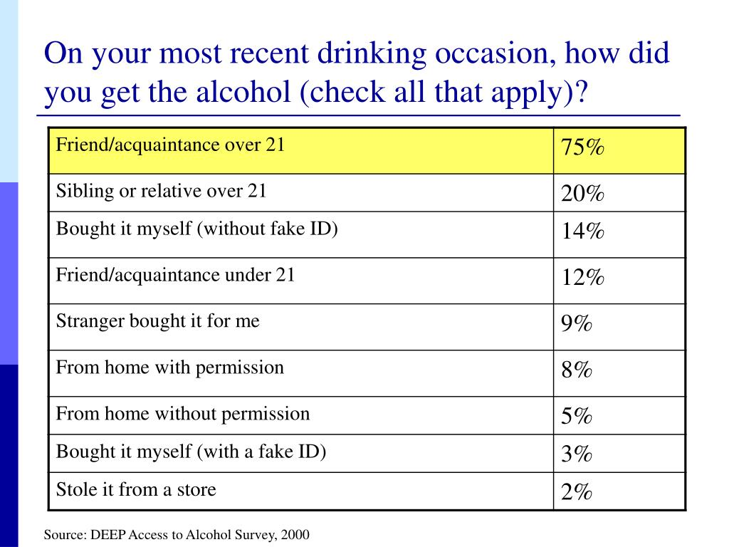 On your most recent drinking occasion, how did you get the alcohol (check all that apply)?