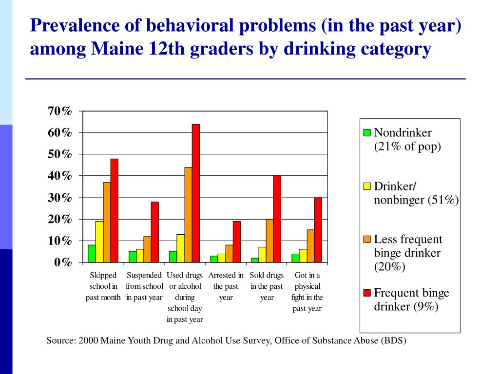 Prevalence of behavioral problems (in the past year) among Maine 12th graders by drinking category