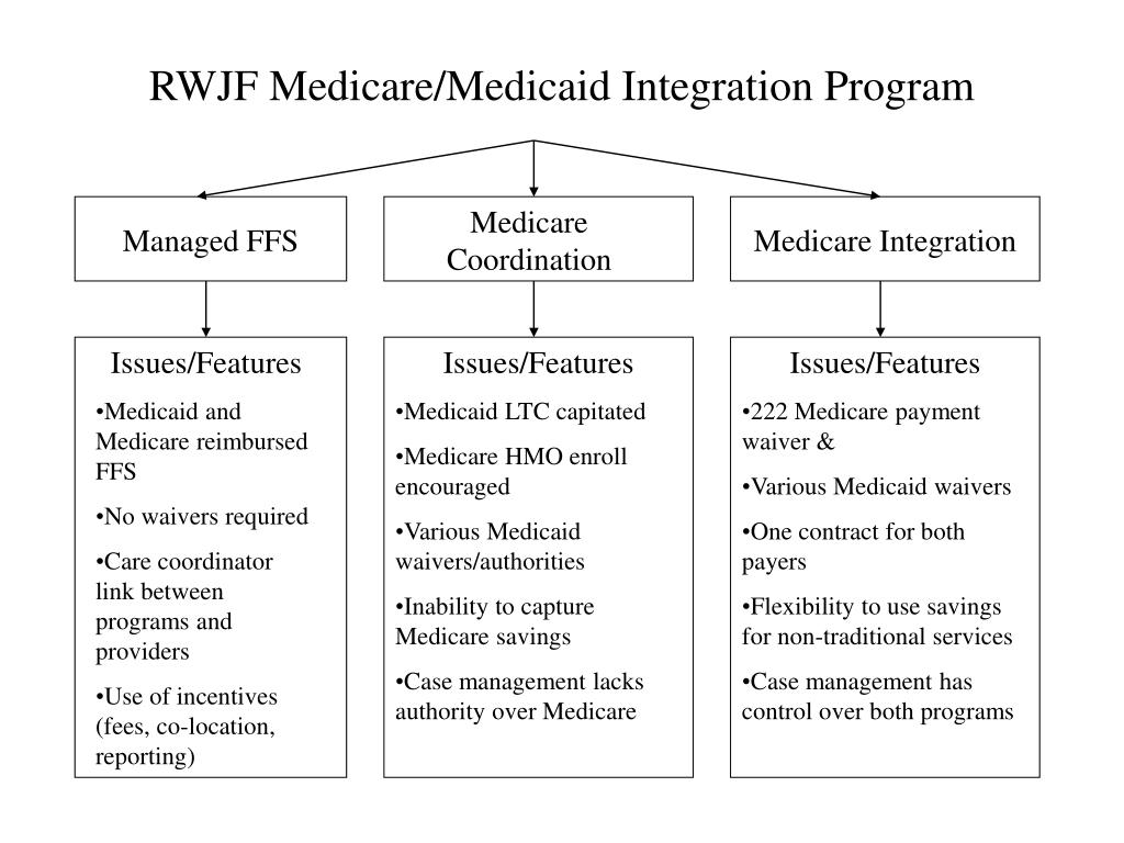 RWJF Medicare/Medicaid Integration Program