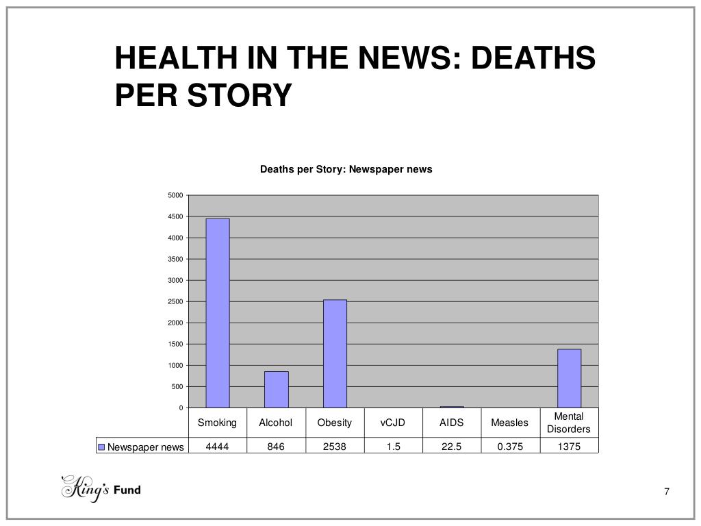 HEALTH IN THE NEWS: DEATHS PER STORY