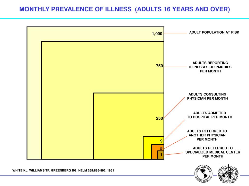 MONTHLY PREVALENCE OF ILLNESS  (ADULTS 16 YEARS AND OVER)