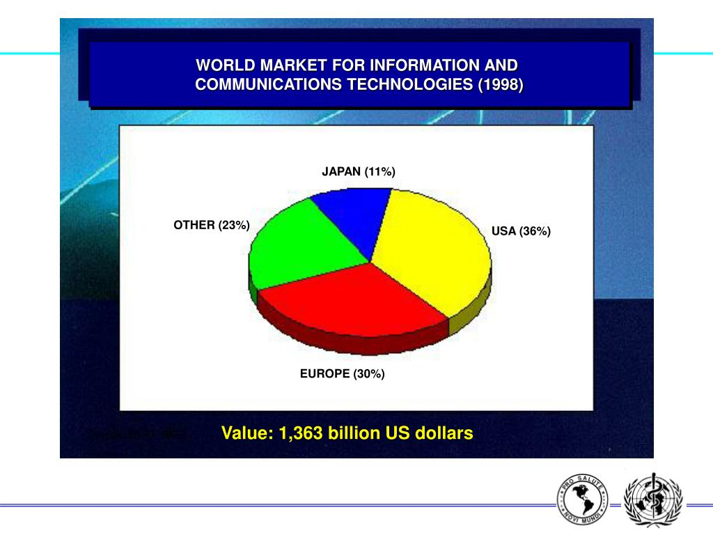 WORLD MARKET FOR INFORMATION AND