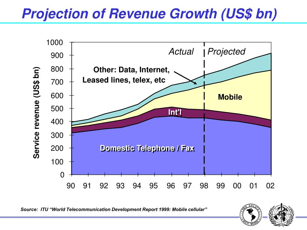 Projection of Revenue Growth (US$ bn)
