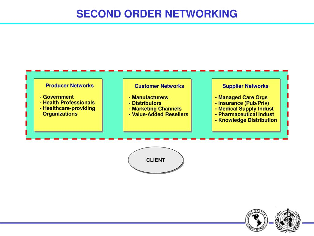 SECOND ORDER NETWORKING