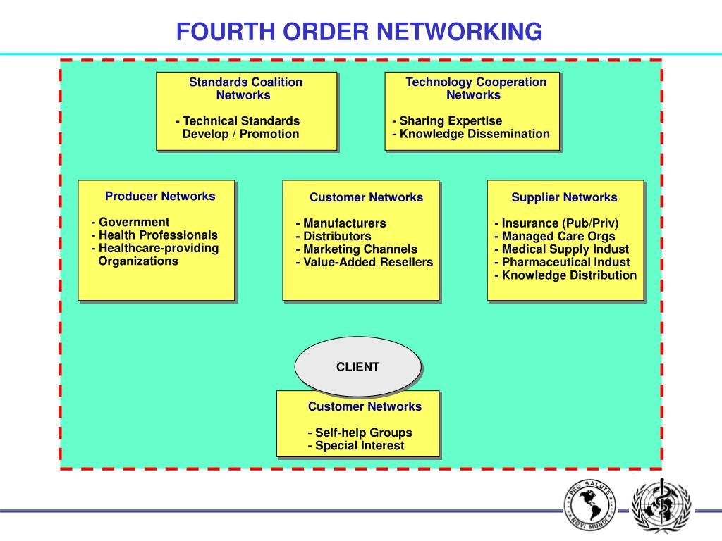 FOURTH ORDER NETWORKING