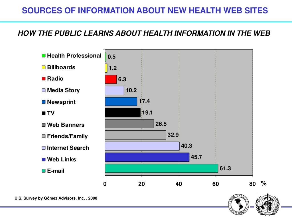 SOURCES OF INFORMATION ABOUT NEW HEALTH WEB SITES
