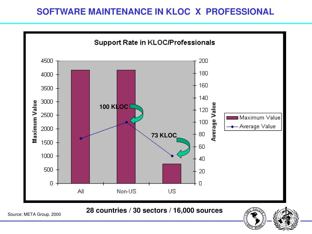 SOFTWARE MAINTENANCE IN KLOC  X  PROFESSIONAL