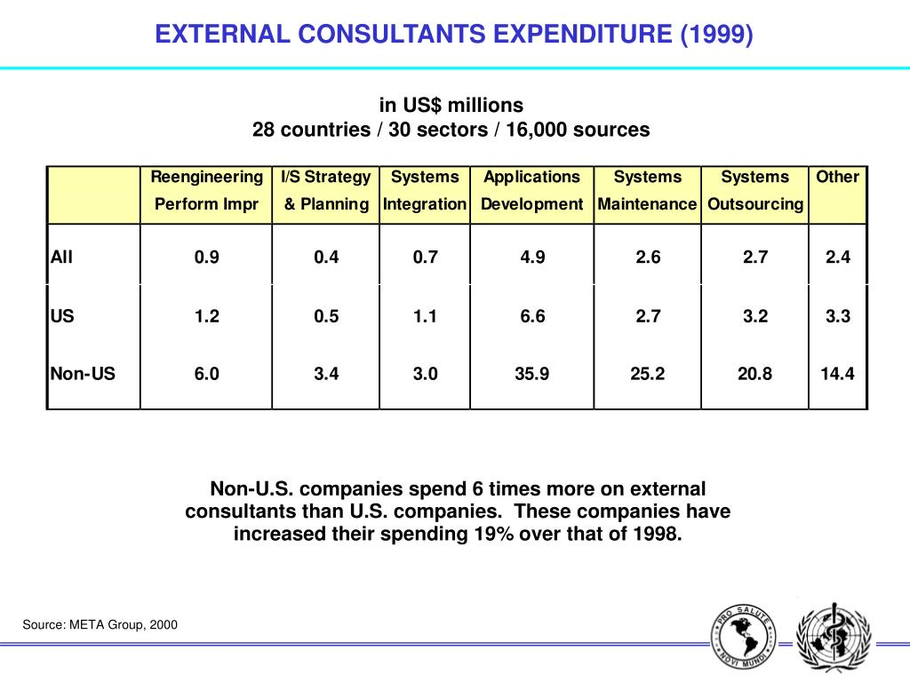 EXTERNAL CONSULTANTS EXPENDITURE (1999)