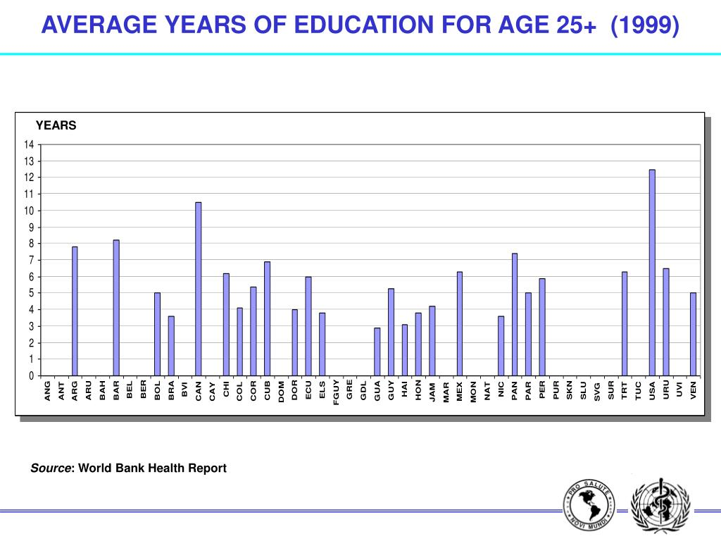 AVERAGE YEARS OF EDUCATION FOR AGE 25+  (1999)