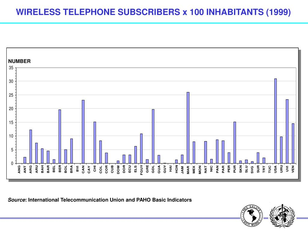 WIRELESS TELEPHONE SUBSCRIBERS x 100 INHABITANTS (1999)